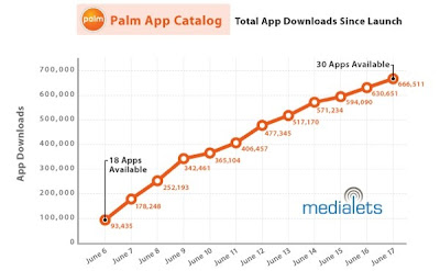palm apps 06 19 09 Palm Pre Store : 700.000 Telechargements en 10 Jours !