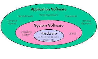 relationship between software and hardware pdf