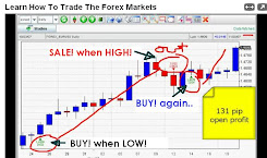 Basic How to Trade..