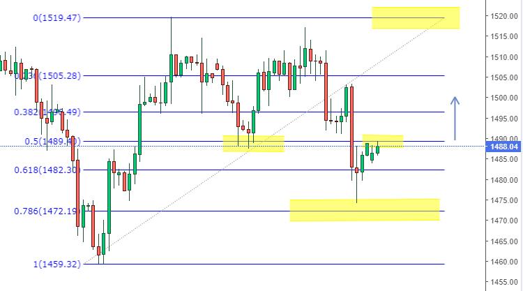 Gold XAU/USD Fibonacci Chart