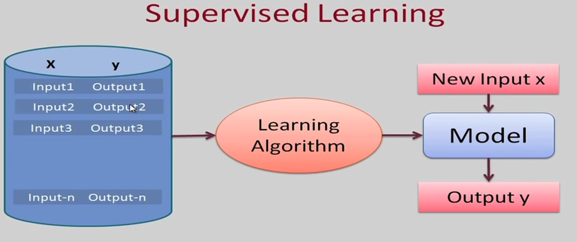 Different Types of Machine Learning - New Technology