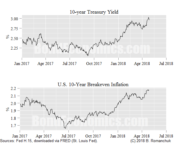 Chart: U.S. 10-Year Nominal Yield and Breakeven Inflation