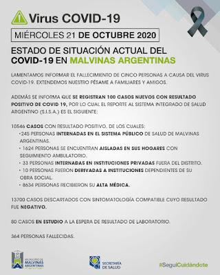 Malvinas Argentinas: 100 nuevos casos y 5 fallecidos el miércoles. 001