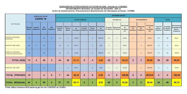 93,33 % (03 vagas) da taxa de ocupação dos leitos de UTI do SUS  e 100%  particular dos Hospitais do Vale do Ribeira (11/05)