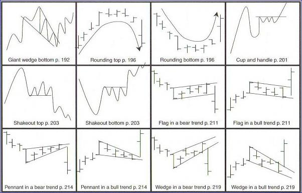 how to read technical analysis charts