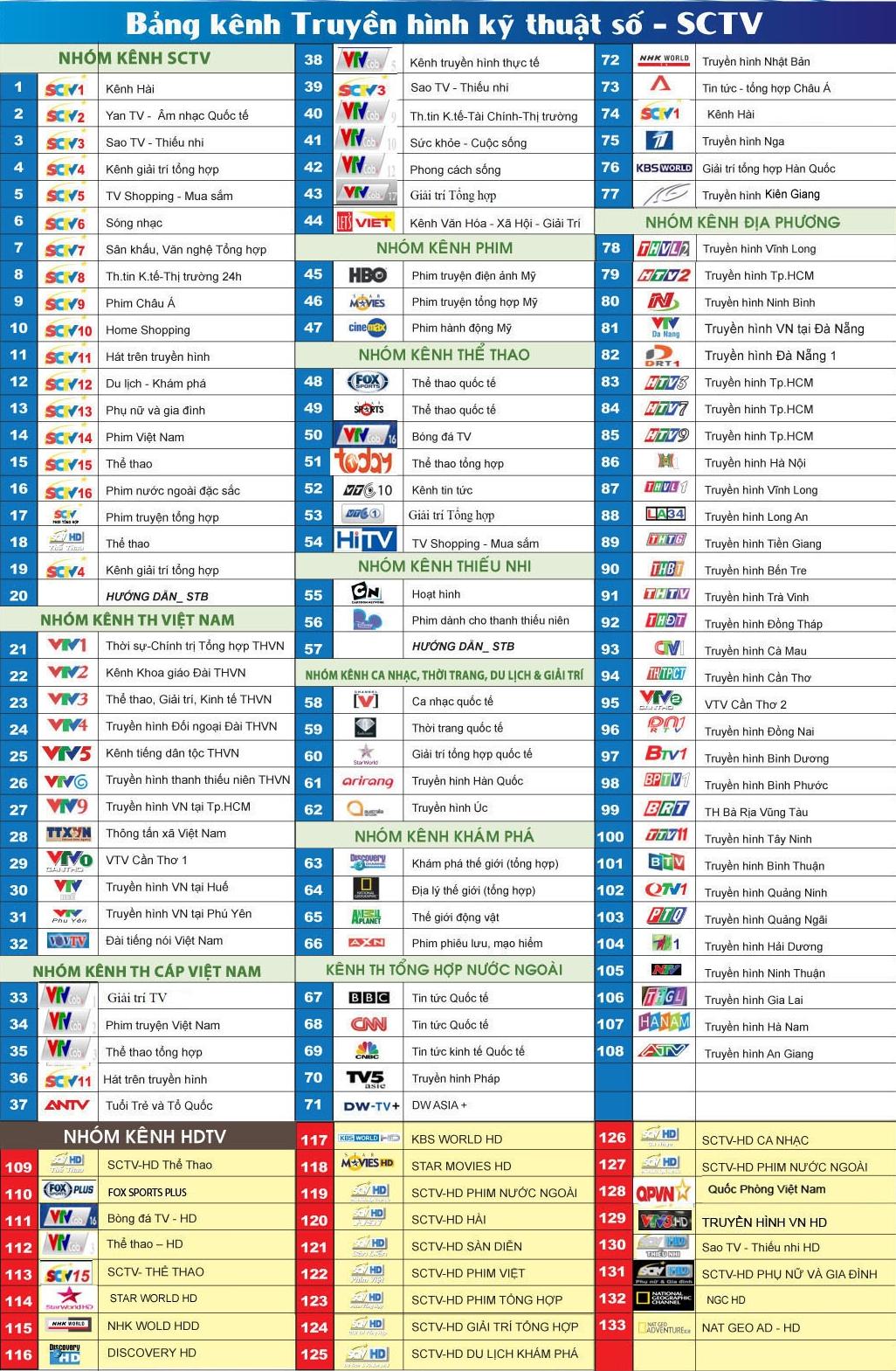 Chi tiết bảng kênh SCTV cập nhật mới nhất 2020