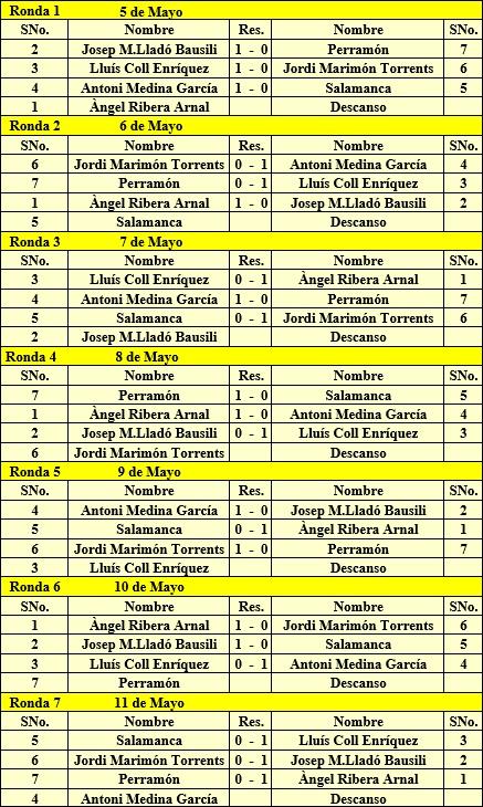 Resultados de todas las rondas I Torneo Regional de Igualada 1952