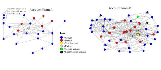 """Кейс: применение Анализа Организационных Сетей (ONA) для выявления скрытых """"звёзд"""", которые помогут повысить доход"""