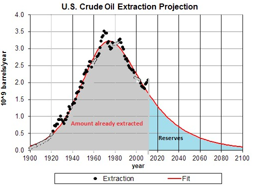 An essay on the depletion of crude oil