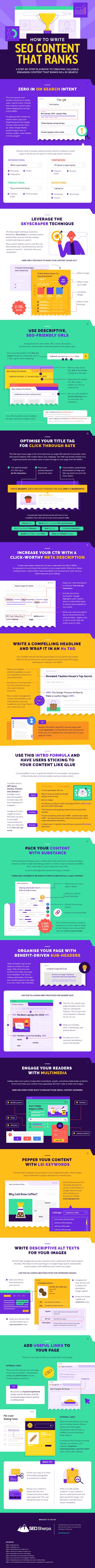 13 Steps To Writing Content That Ranks