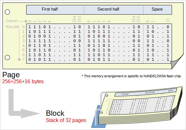 Memory array organization of NAND512W3A
