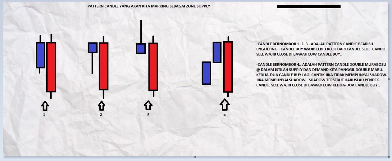 Kitab Supply And Demand (SnD) FX: Dua Zon Dominan Dalam Konsep Supply And Demand