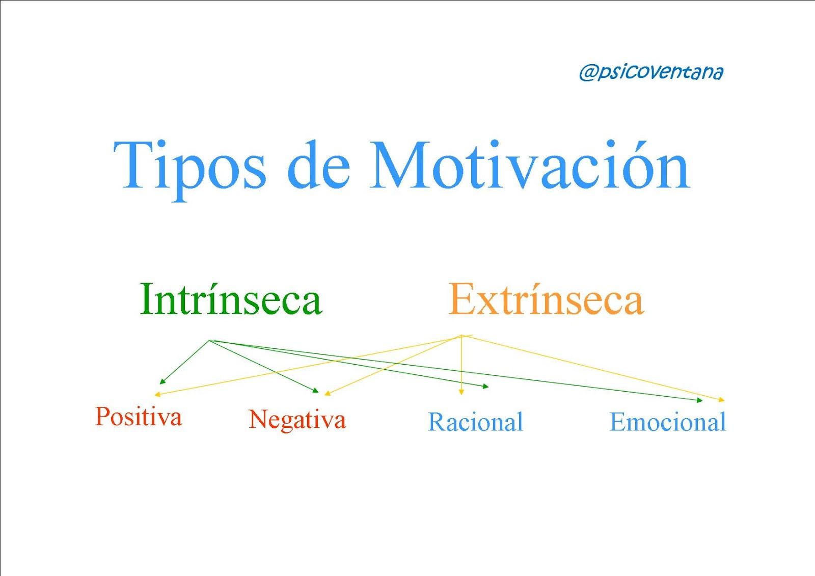 Psicoventana Tipos De Motivación