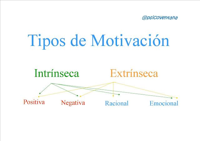 Tipos de Motivación Respira Barcelona