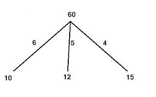 A , B  और C एक कार्य को क्रमशा 10 12 और 15 दिन में पूरा करते हैं तो बताइए तीनों मिल कर उसे कितने दिन में पूरा कर लेंगे ?