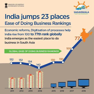 India Surges 23 Ranks In Ease Of Doing Business With Port-Led Development