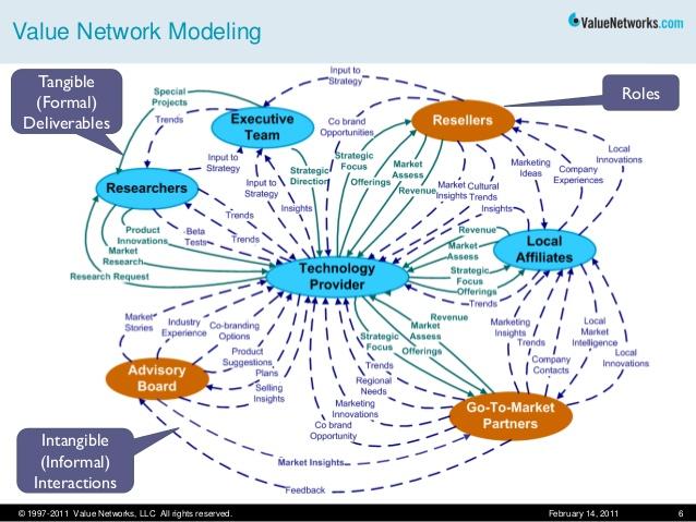 Mạng lưới giá trị và tiền kỹ thuật số