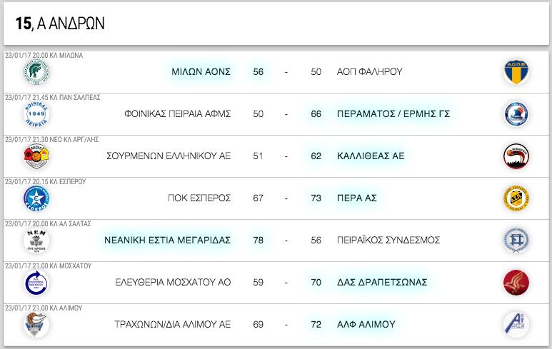 Α ΑΝΔΡΩΝ, 15η αγωνιστική. Αποτελέσματα, επόμενοι αγώνες κι η βαθμολογία