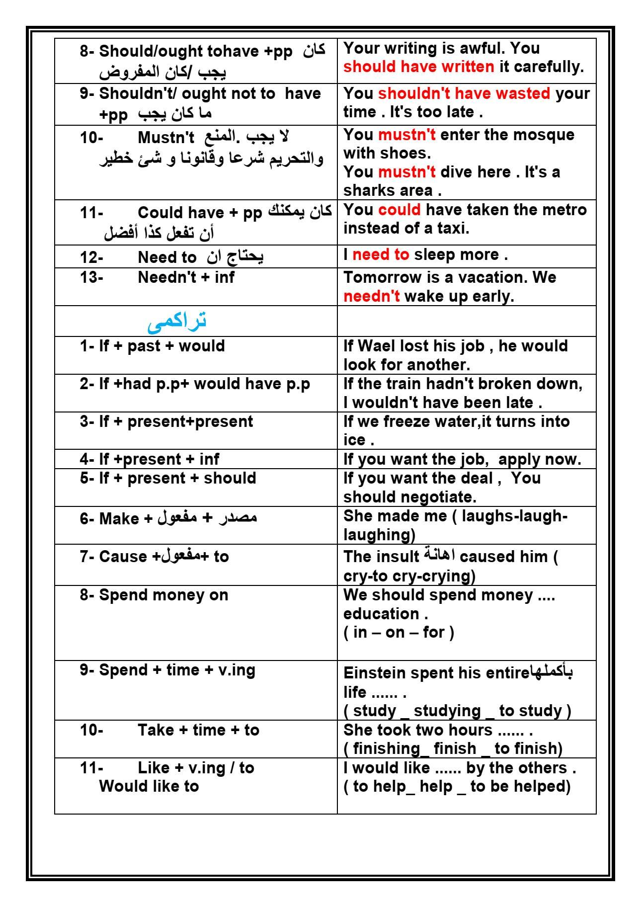 أهم قواعد اللغة الانجليزية للثانوية العامة بشكل مختلف 7