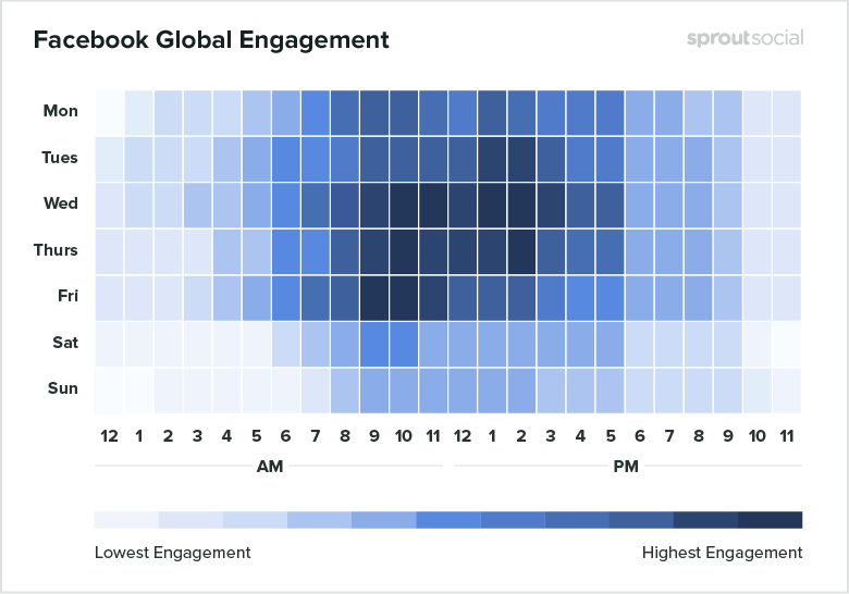 A graph of the best times to post on facebook