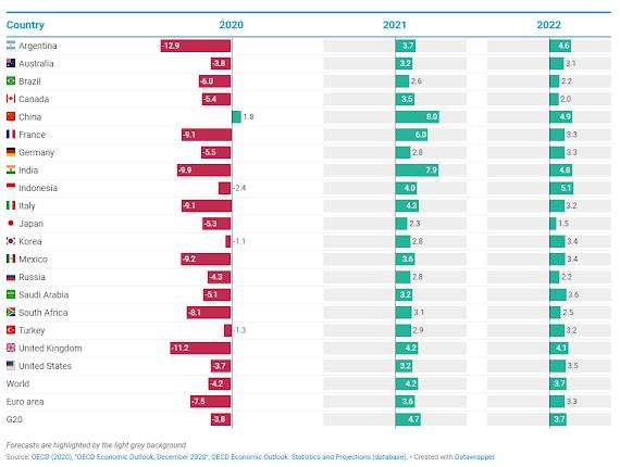 Perspectivas Econômicas da OCDE, dezembro de 2020 2