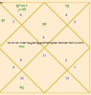 http://www.narayanjyotishparamarsh.com