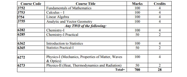 Mathematics 1st year