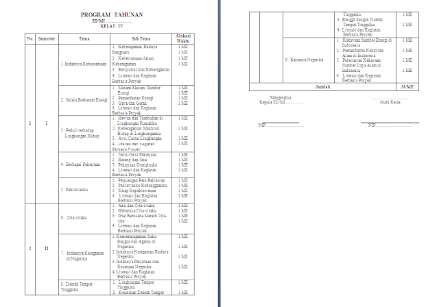 Program Tahunan (Prota) Kelas 4 SD/MI