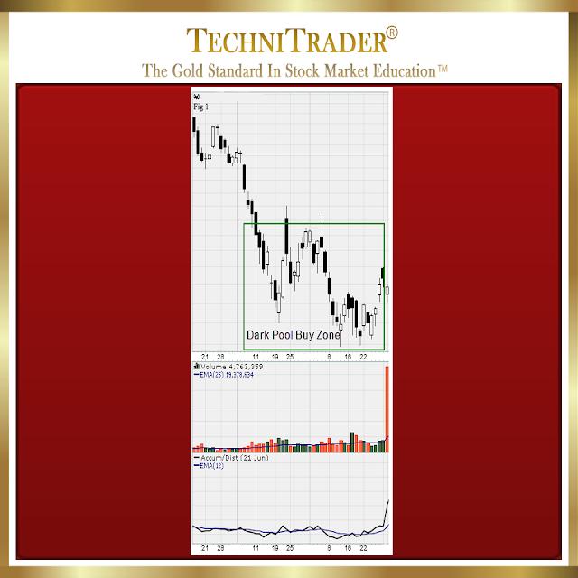 chart example of dark pool buy zone - technitrader