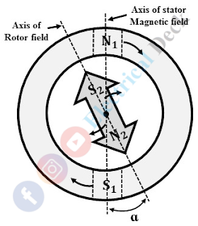 Effect of Load on a Synchronous Motor