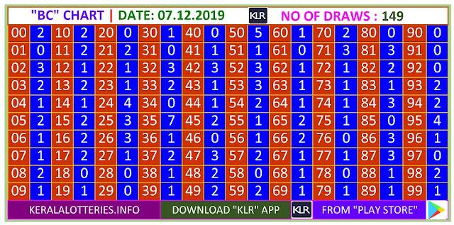 Kerala lottery result BC chart of Saturday Karunya  lottery on 07.12.2019