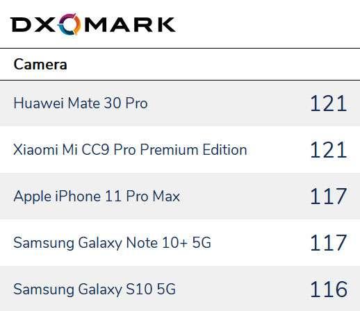 Kamera Smartphone Terbaik (dxomark.com)
