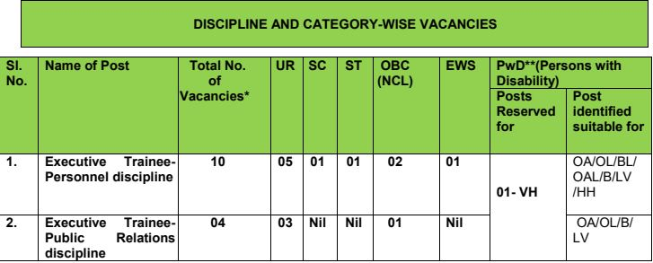 THDC Recruitment 2020 for Executive Trainees post online form | Apply onlin