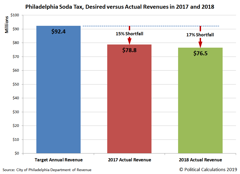 Philadelphia Soda Tax, Desired versus Actual Revenues in 2017 and 2018