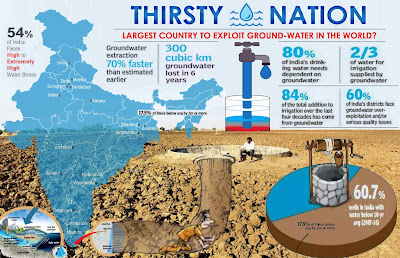 tHIRSTY nATION GROUND WATER CRISIS IN INDIA