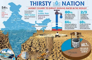 How India has become the largest country to exploit groundwater in the world?