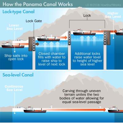 panama+terusan7 Butuh Rp. 3 M Untuk Ongkos 1 Kapal Melewati Terusan Panama
