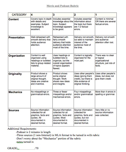 History research paper rubric