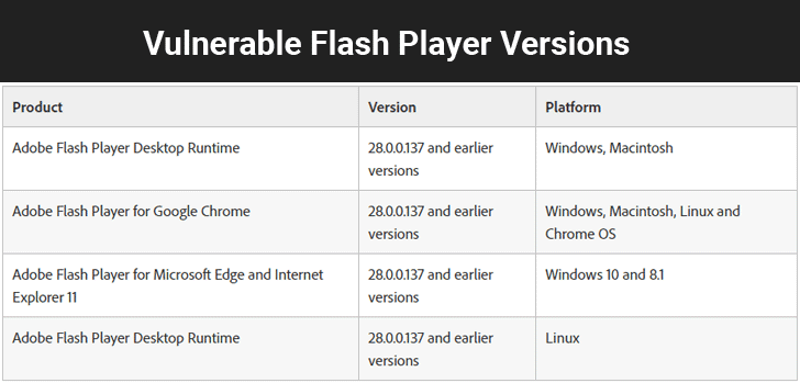 Unpatched) Adobe Flash Player Zero-Day Exploit Spotted in the Wild