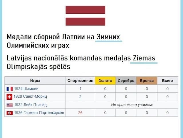 медали сборной латвии на зимних видах спорта