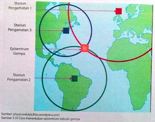 Seismograf dan Gelombang Seismic Pada Gempa