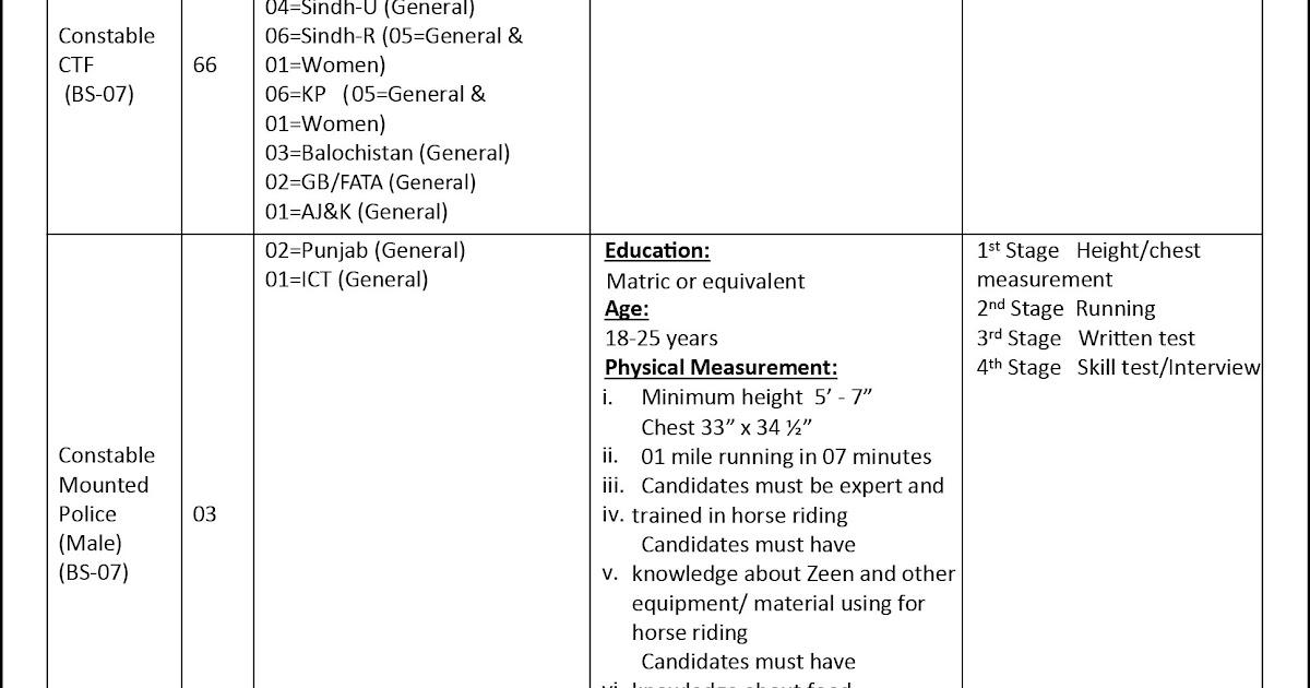 Jobs In Islamabad Capital Territory Police May 2019 - Sindh Jobs