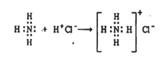 अमोनियअमोनियम क्लोराइड के अणु का निर्माण