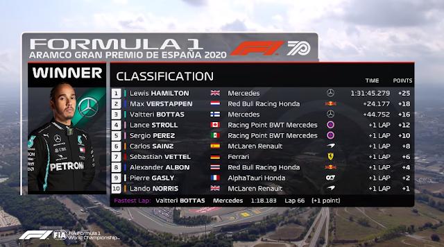 CLASSIFICAÇÃO FINAL E MELHORES MOMENTOS DO GRANDE PRÊMIO DA ESPANHA DE FÓRMULA 1 de 2020 (2020 Spanish Grand Prix: Race) Highlights (FORMULA 1) - cLASSIFICAÇÃO 1 AO 10