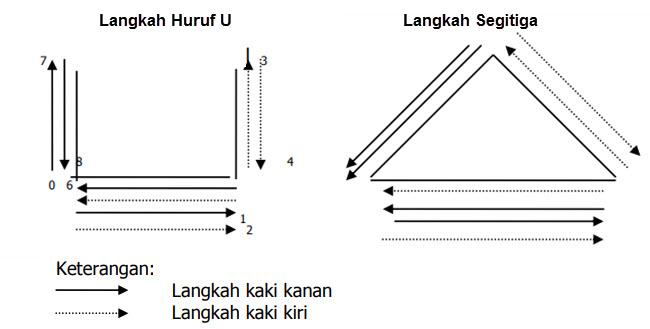 variasi gerak lokomotor menunjukkan perpindahan satu tempat ke tempat lainnya Variasi Gerak Lokomotor dalam Pencak Silat