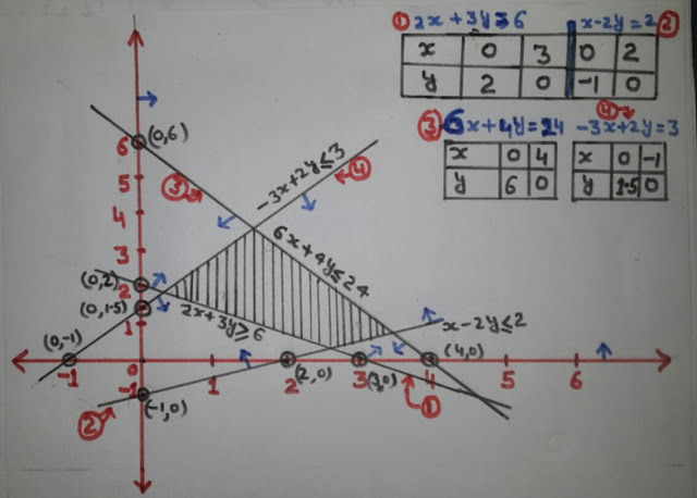 WHAT ARE LINEAR INEQUALITIES  AND HOW TO SOLVE INEQUALITIES GRAPHICALLY