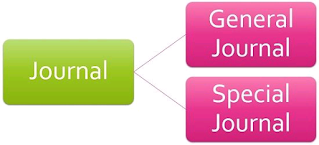 Difference Between General Journal And Special Journal