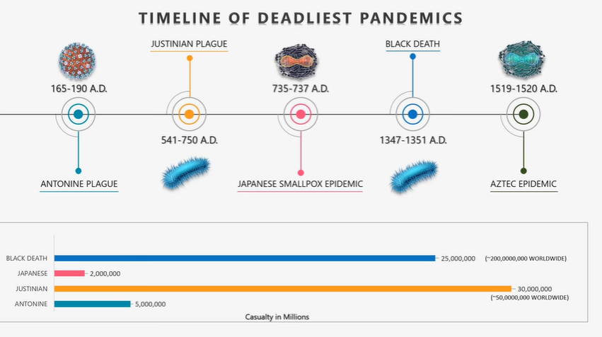 Top 20 Deadliest Pandemics