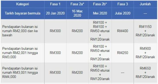 Tarikh dan Semakan Bayaran BSH Fasa 3 & Tambahan RM100 Pada Julai 2020
