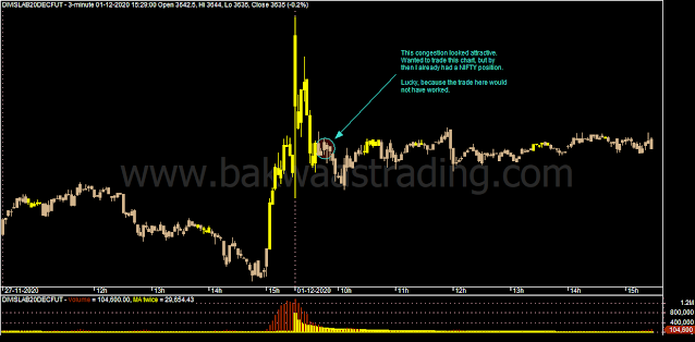 Day-Trading-DIVISLAB-Intraday-Chart